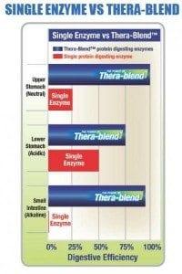 resizedimage400600-single-enzyme-vs-therablend-chart