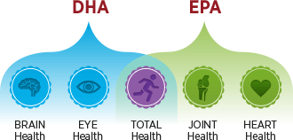 Which Omega3 Fish Oil is Right For You – EPA or DHA? | Better Living