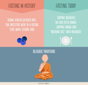Fasting in history compared to fasting today